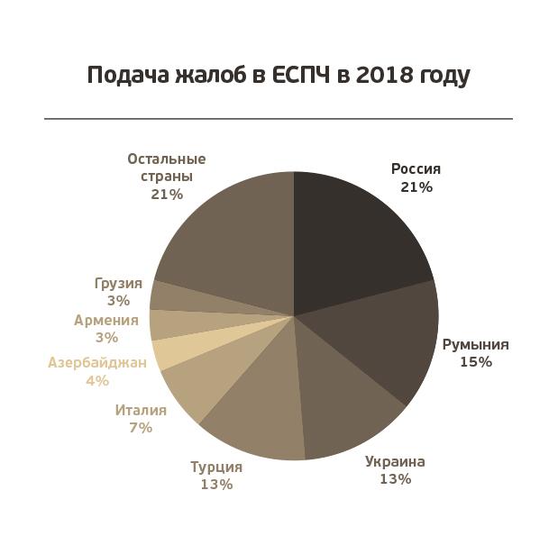 Подача жалоб в ЕСПЧ в 2018 году